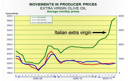 european-imports-of-olive-oil-sharply-higher-in-latest-report